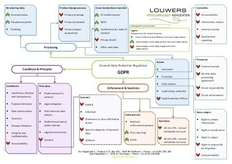 Mindmap Avg Louwers Advocaten V 4 0 En Gdpr Data Mapping Template Free