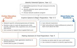 How To Write A Career Plan Template by Career Planning By Year Career Centre