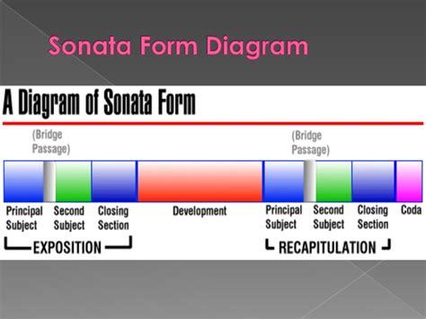 3 main sections of sonata form sonata form