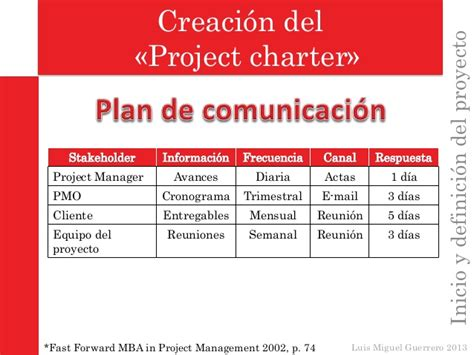 The Fast Forward Mba In Project Management Audiobook by Inicio Y Definici 243 N Proyecto Gerencia De Proyectos