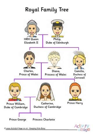 printable royal family tree family tree worksheet etame mibawa co