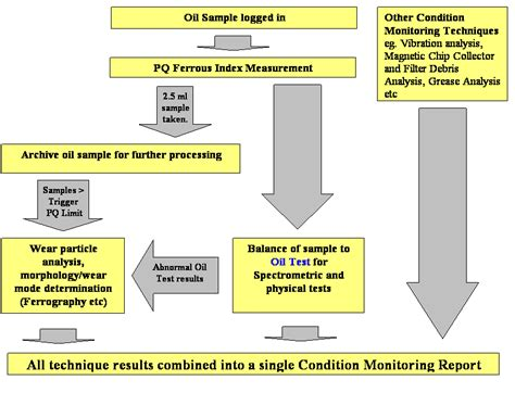 flowchart analysis lab one analysis pictures to