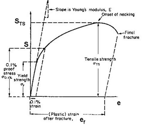 strain engineered mosfets books engineering stress strain curve book covers