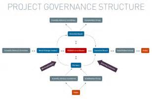 project management governance structure template project governance structure fessud