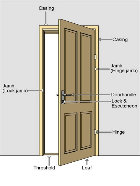 parts of an exterior door frame door terminilogy door nomenclature jamb door jamb