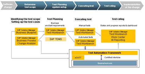 Test Option 1 Sap Solution Manager And Test Automation