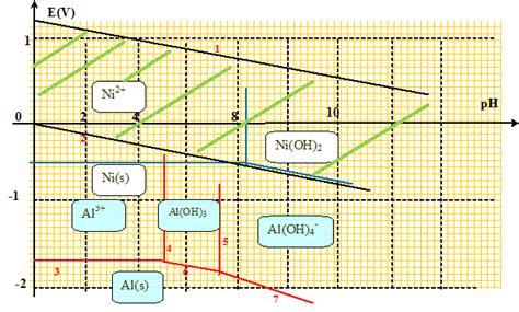 exercice diagramme potentiel ph aluminium le nickel de raney hydrognation diagramme e ph de l