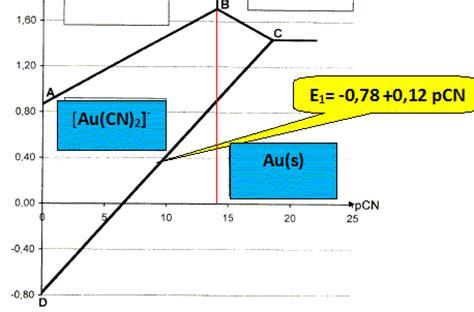 etude du diagramme potentiel ph du chrome etude et exploitation du diagramme e f pcn de l or