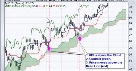 Cara Trading Saham Online: Trading forex dengan indicator