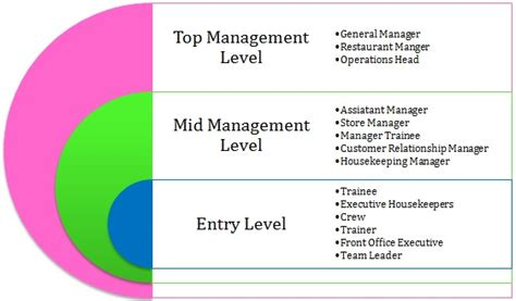 Mba Options After 5 Years Of Work Experience by Mba In Hospitality Management Career Prospects