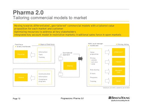 Commercial Model Pharmaceutical | pharma 2 0 tailoring commercial models