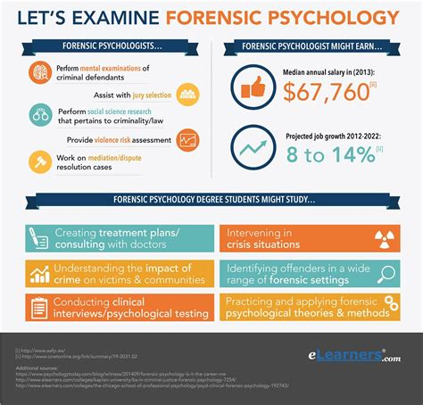 Forensic Psychologist Description by Forensic Psychology Degree Forensic Psychology Degrees