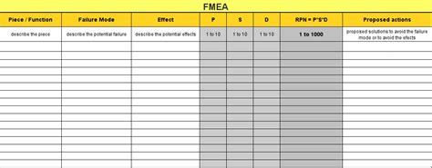 Design Fmea Vorlage Fmea Failure Mode Effects Analysis How To Analyze Potential Failures In A Design Pdca Home En