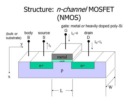 transistor gate structure introduction to metal oxide semiconductor field effect transistors mosfets chapter 7