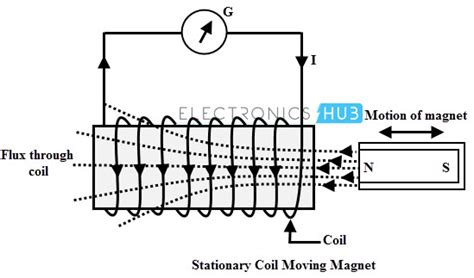 self induction problems electromagnetic induction