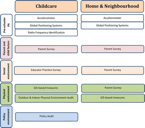 design standards for children s environments pdf influence of the day care home and neighbourhood