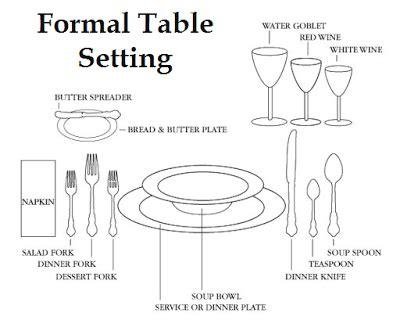table setting chart decorology 2009 11 08