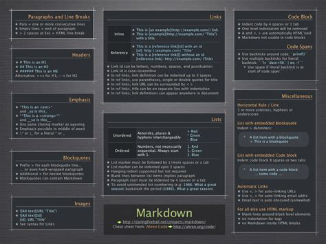 Markdown Table by Markdown 101 Serious About Writing Try Markdown Churchmag