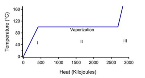 What Is The Definition Of Room Temperature by Heat Of Vaporization Definition Equation Study