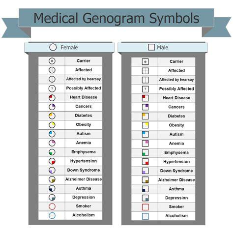 visio genogram genogram symbols