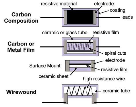 resistor types and their uses pdf types of resistors and their applications pdf 28 images resistors complete information and