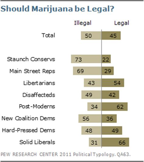 Why Marijuana Should Be Illegal Essay by Section 8 Domestic Issues And Social Policy Pew Research Center