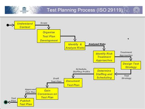 house design software test sop test planning