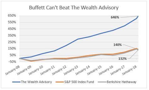 twa growth chart be better than buffett