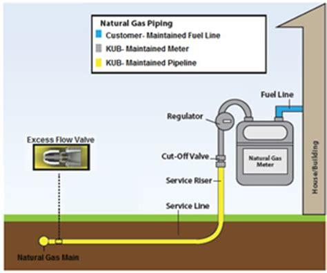 gas meter diagram gas line diagram repair wiring scheme