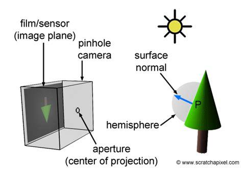 how does light sensor work 3d viewing the pinhole model how a pinhole