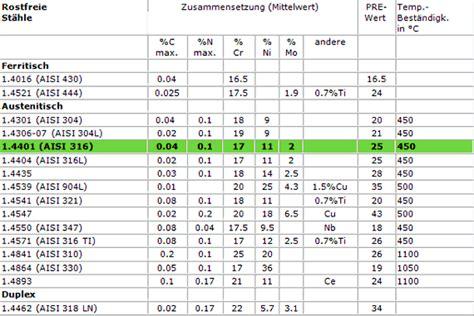 werkstoffnummern stahl tabelle werkstoffnummern
