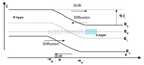 pn junction fermi level pn junction tutorial introduction to pn junction diodes