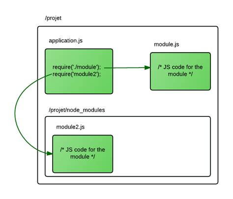 Node Js | node js modules and npm ultra fast applications using