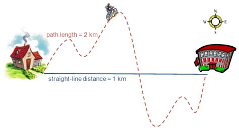 distance displacement 02 goog png science wiki