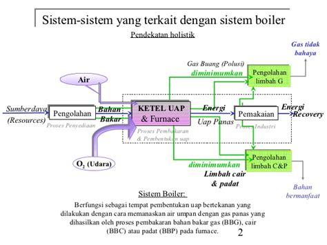 Setrika Uap Bahan Bakar Gas bahan bakar boiler