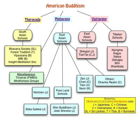 buddhist contradictions triangulations
