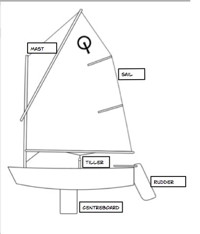 how to draw a optimist boat ilaivaha all shipshape and ready to sail reading task