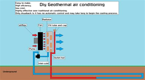 home air diy home air conditioning