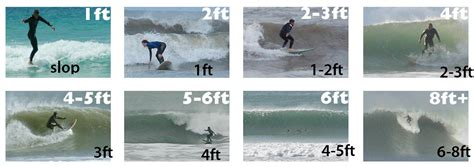 Imperial Vs Metric a wave height guide found the pictures online and
