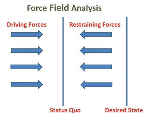 kurt lewin force field analysis and change management
