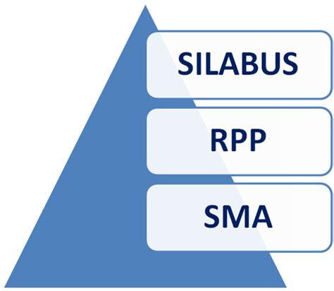 rpp berkarakter smp mts dan download gratis silabus download lengkap rpp dan silabus berkarakter sd mi