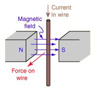 electromagnetic induction wire electromagnetic induction