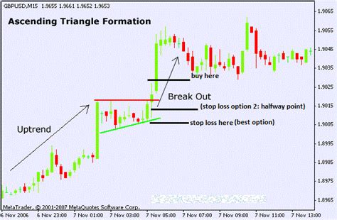 triangle pattern forex indicator ascending triangle chart pattern forex trading strategy