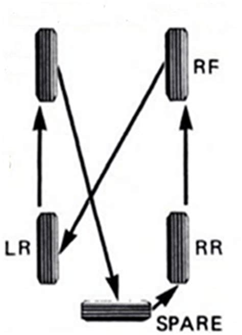 Jeep Tire Rotation Tire Rotation
