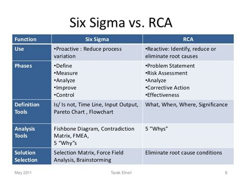 Six Sigma Project Report For Mba by Lean Six Sigma Study Exle Drugerreport732 Web