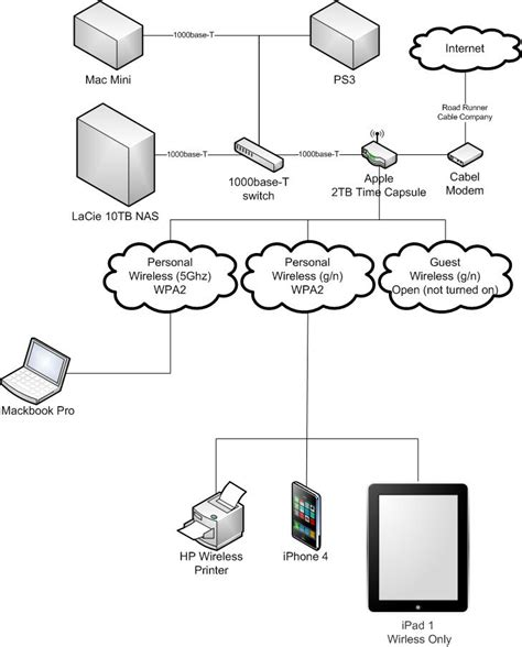 networking network suggestions current setup diagram provided