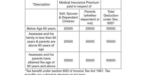 tax rebate under section 80d tax benefit of buying health insurance in india for nri