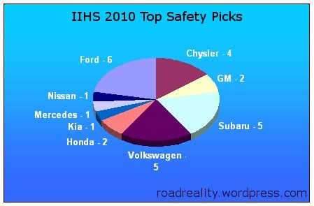 safest cars  america iihs top safety picks   road reality
