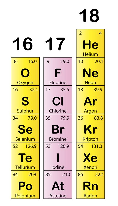 What Are Halogen Elements 1 Images