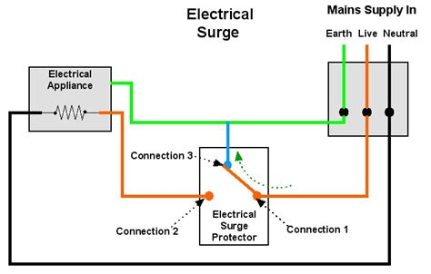 electrical surge protection